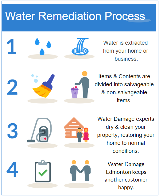 Home Star Rating of Water Damage Edmonton